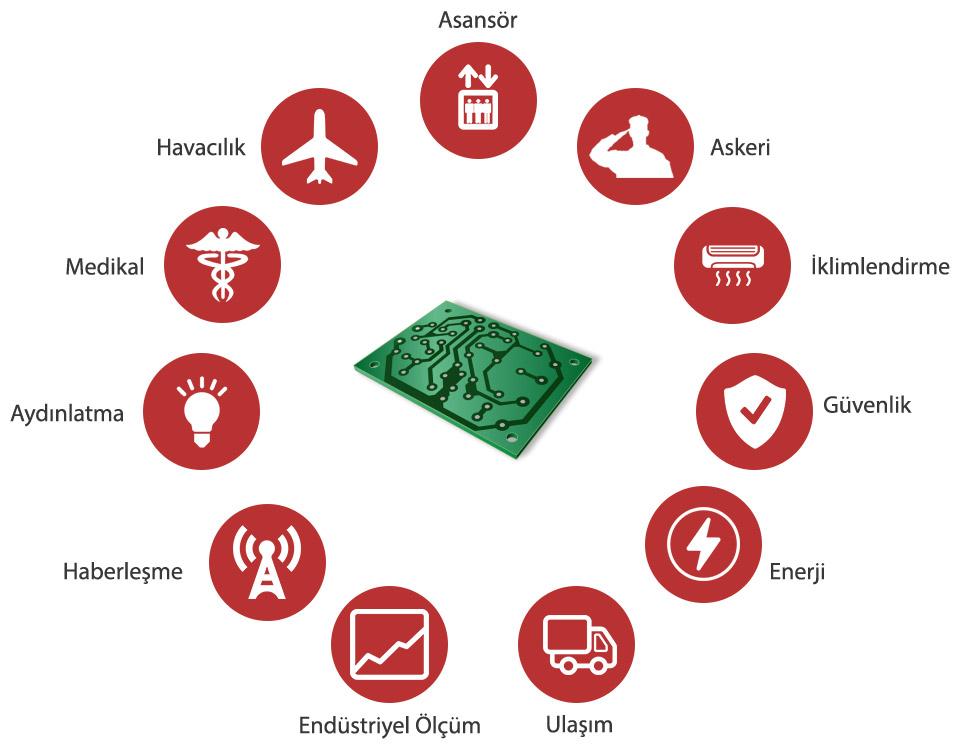 EMS Elektronik'in üretim yaptığı sektörler.